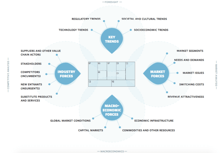 The Business Model Environment Canvas by Strategyzer