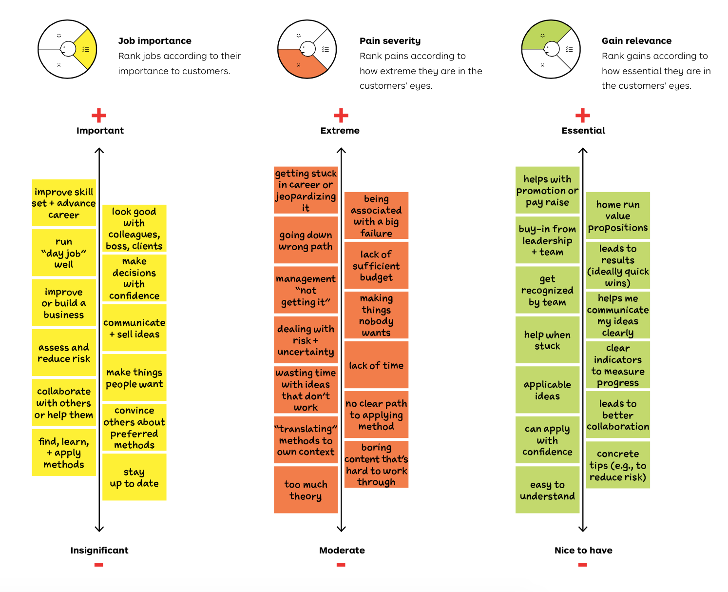 The Value Proposition Design Process by Strategyzer