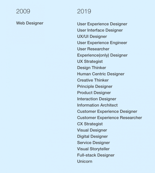 List of Jobs at a Web Design Agency
