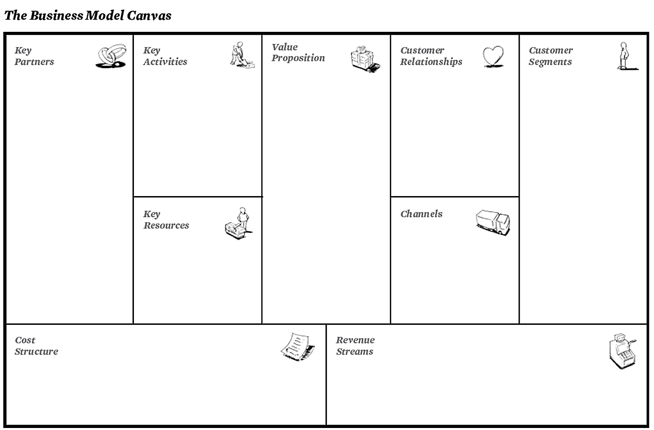 The Business Model Canvas by Strategyzer