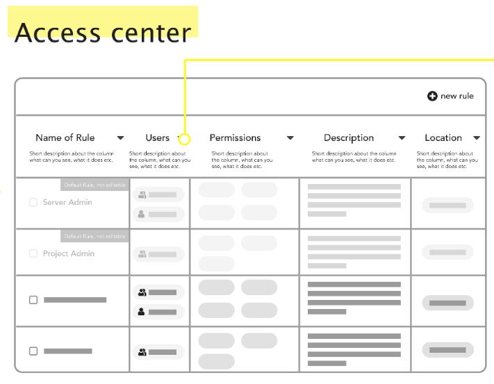 access-center-study-case