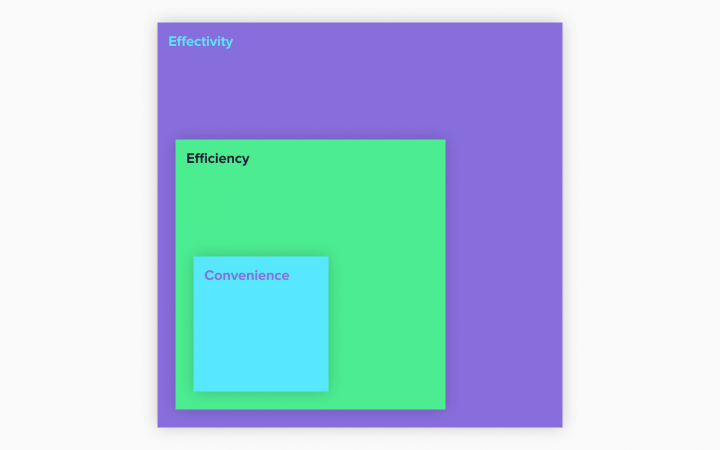 Convenience Efficiency Effectivity Diagram