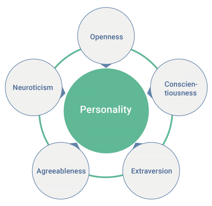 The big five personality traits in leadership qualities
