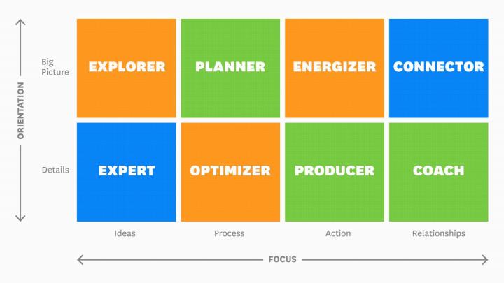 Leadership qualities on an orientation versus focus diagram