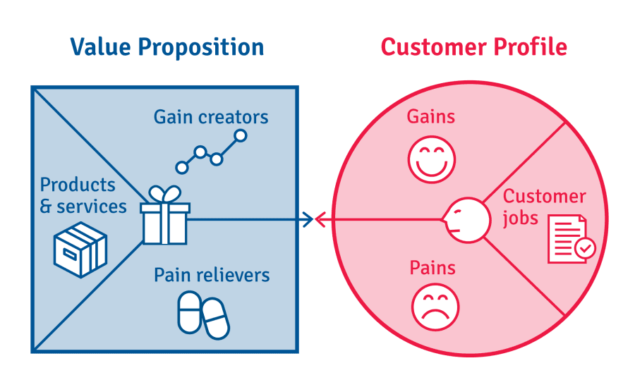 The value proposition canvas has two sides. One is the customer profile and the other is the value map.