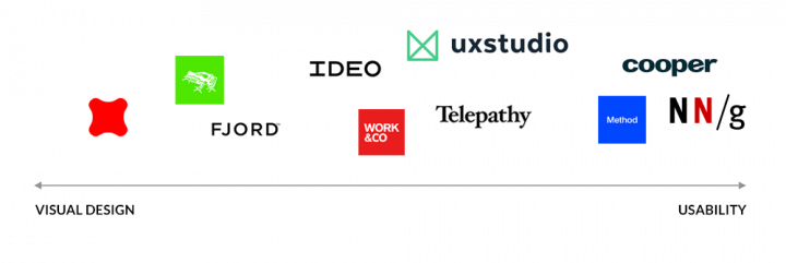 Comparison of Top UX agencies