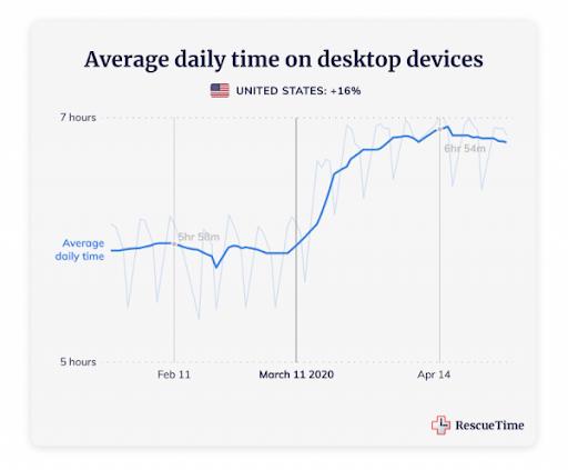 Average Time on desktop - US