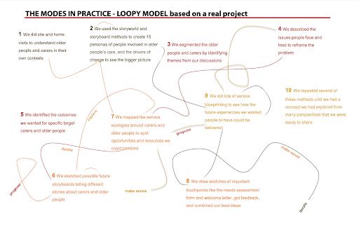 Social design methods meni_Kimbell